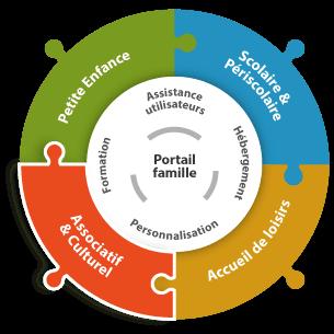 BELAMI logiciel Associatif et culturel